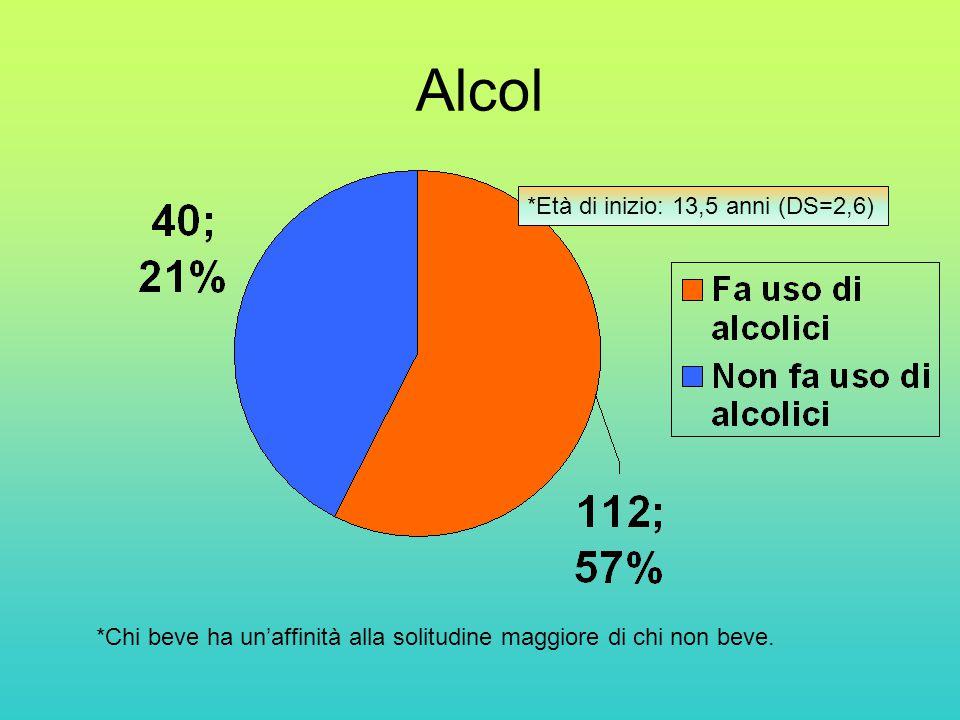 Alcol *Età di inizio: 13,5 anni (DS=2,6)