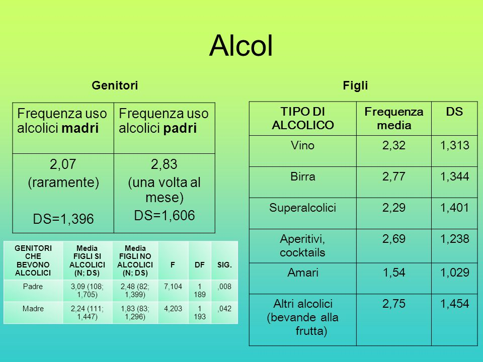 Media FIGLI SI ALCOLICI Media FIGLI NO ALCOLICI