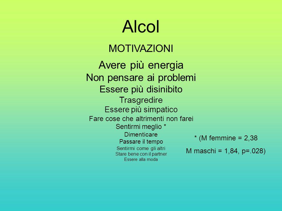 Alcol Avere più energia MOTIVAZIONI Non pensare ai problemi