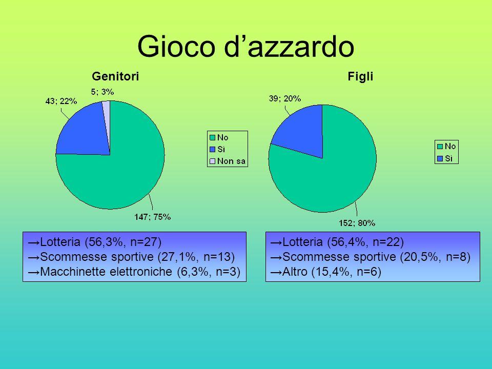 Gioco d'azzardo Genitori Figli Lotteria (56,3%, n=27)