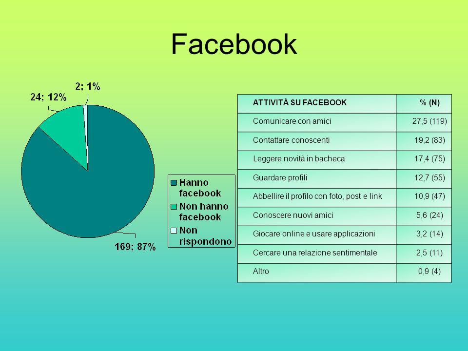 Facebook ATTIVITÀ SU FACEBOOK % (N) Comunicare con amici 27,5 (119)