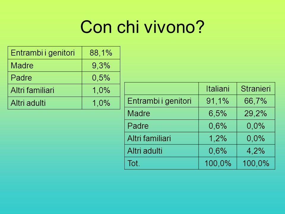 Con chi vivono Entrambi i genitori 88,1% Madre 9,3% Padre 0,5%