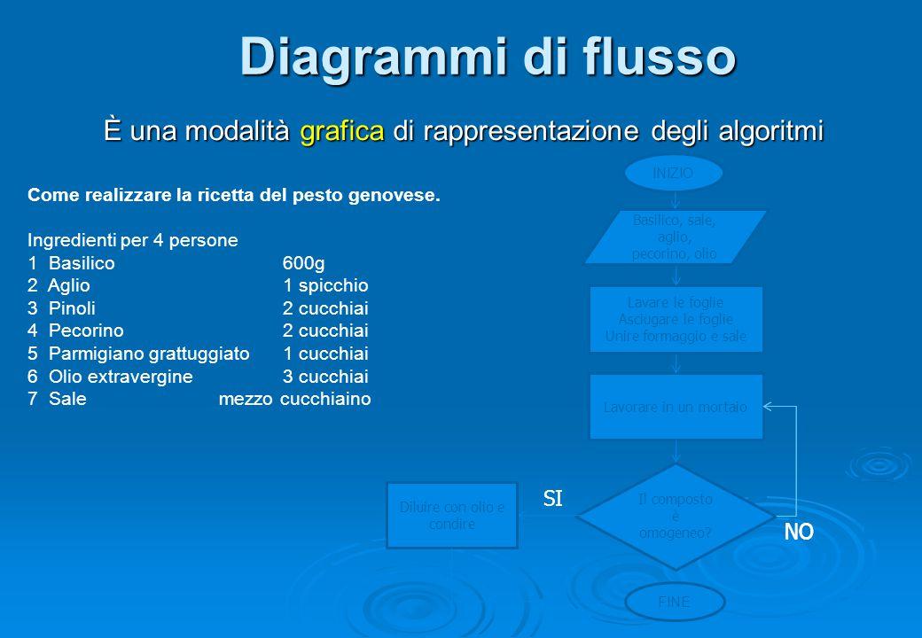 Diagrammi di flusso È una modalità grafica di rappresentazione degli algoritmi. INIZIO. Come realizzare la ricetta del pesto genovese.
