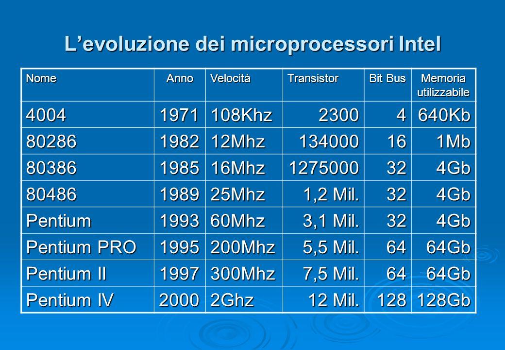 L'evoluzione dei microprocessori Intel