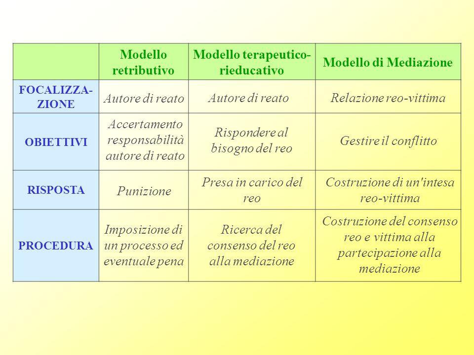Modello terapeutico-rieducativo