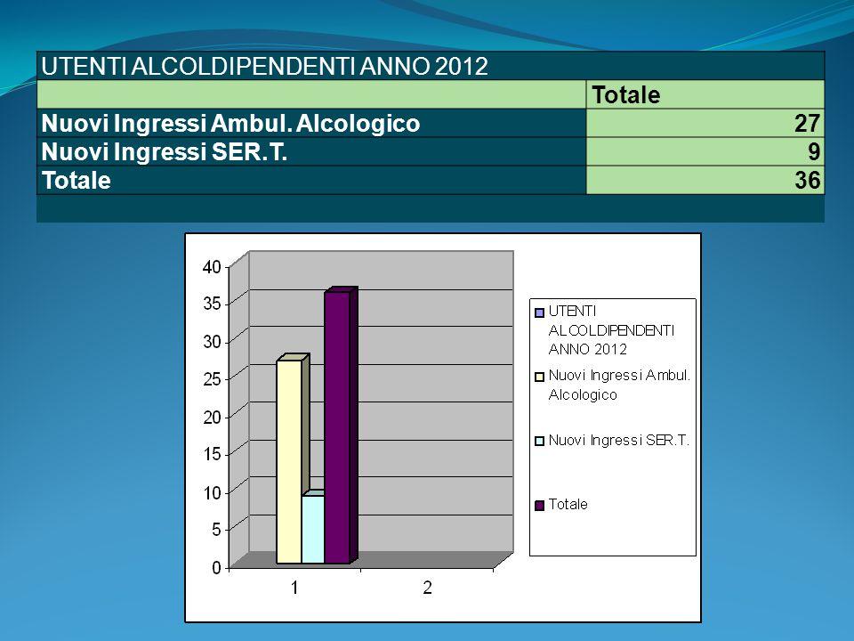 UTENTI ALCOLDIPENDENTI ANNO 2012