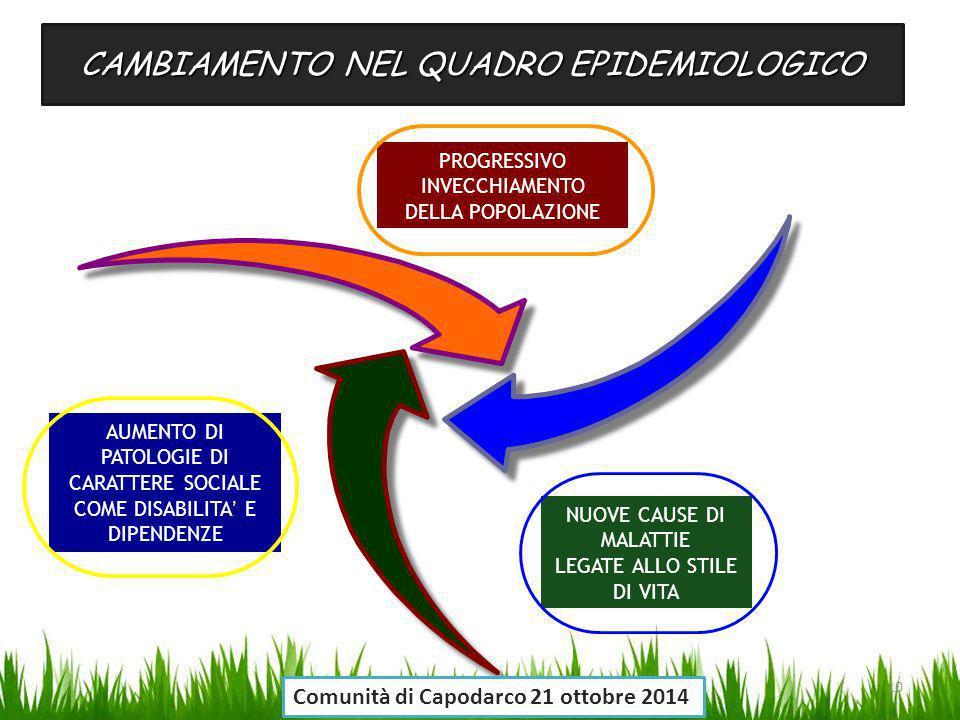 CAMBIAMENTO NEL QUADRO EPIDEMIOLOGICO