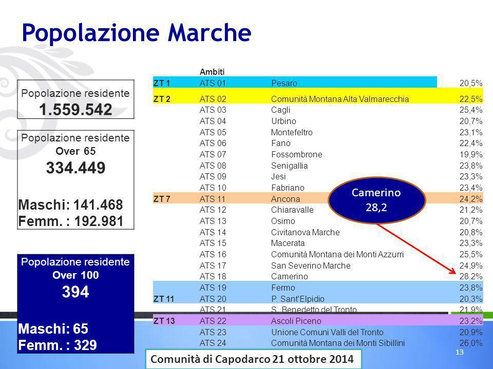 Popolazione Marche 1.559.542 334.449 394 Maschi: 141.468