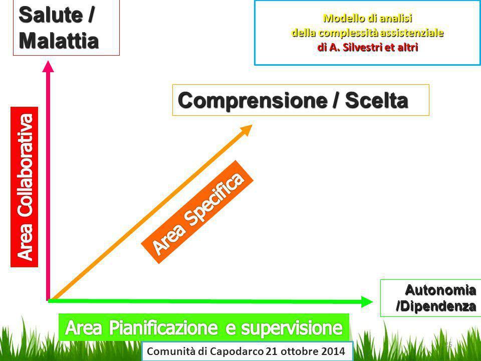 Area Pianificazione e supervisione