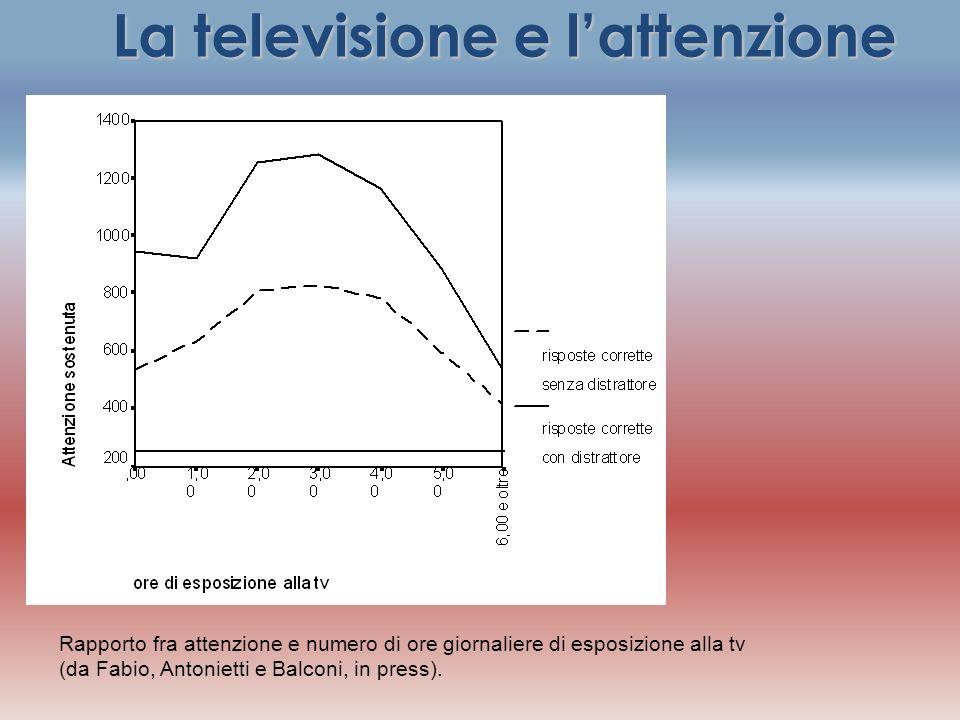 La televisione e l'attenzione