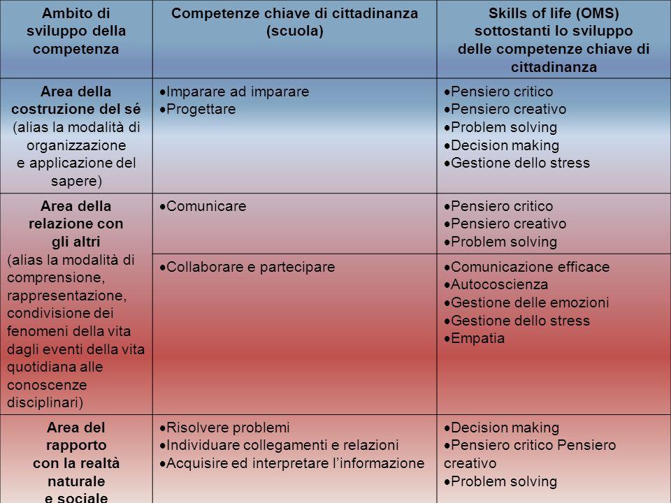 sviluppo della competenza delle competenze chiave di cittadinanza