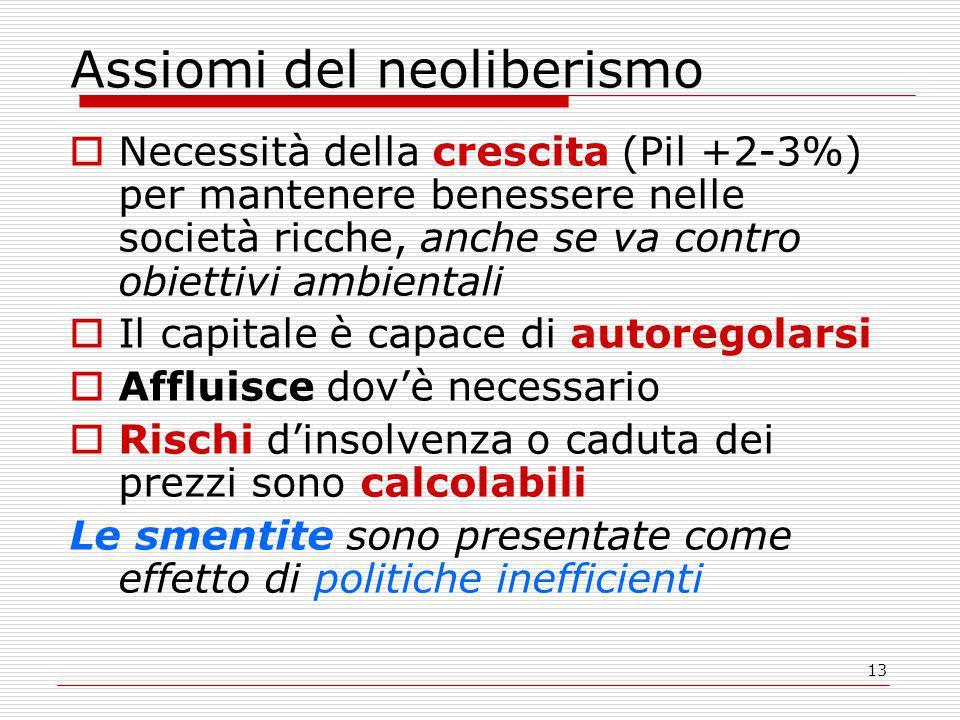 Assiomi del neoliberismo