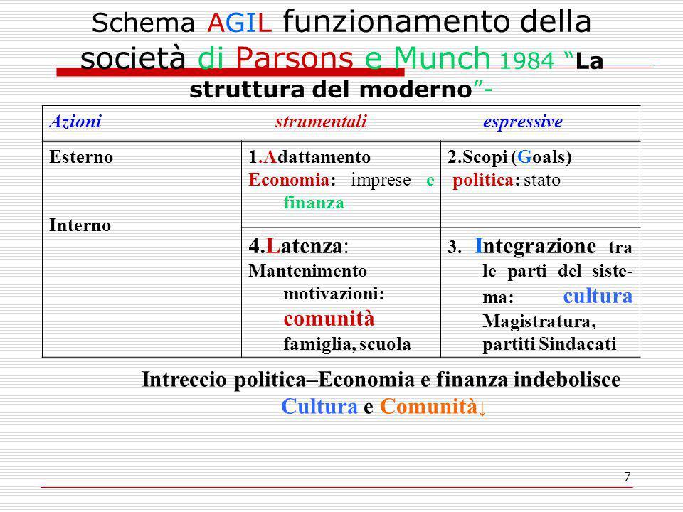 Intreccio politica–Economia e finanza indebolisce