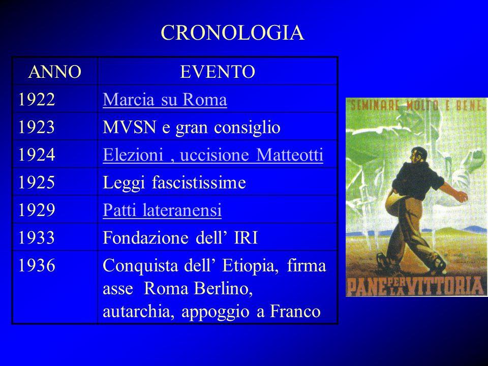 CRONOLOGIA ANNO EVENTO 1922 Marcia su Roma 1923 MVSN e gran consiglio