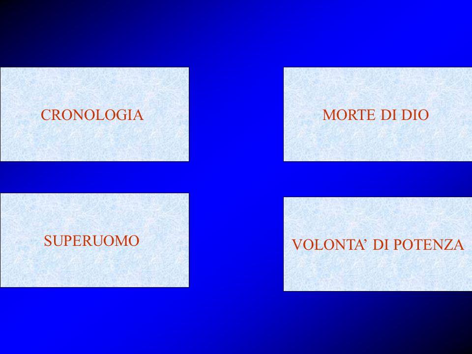 CRONOLOGIA MORTE DI DIO SUPERUOMO VOLONTA' DI POTENZA