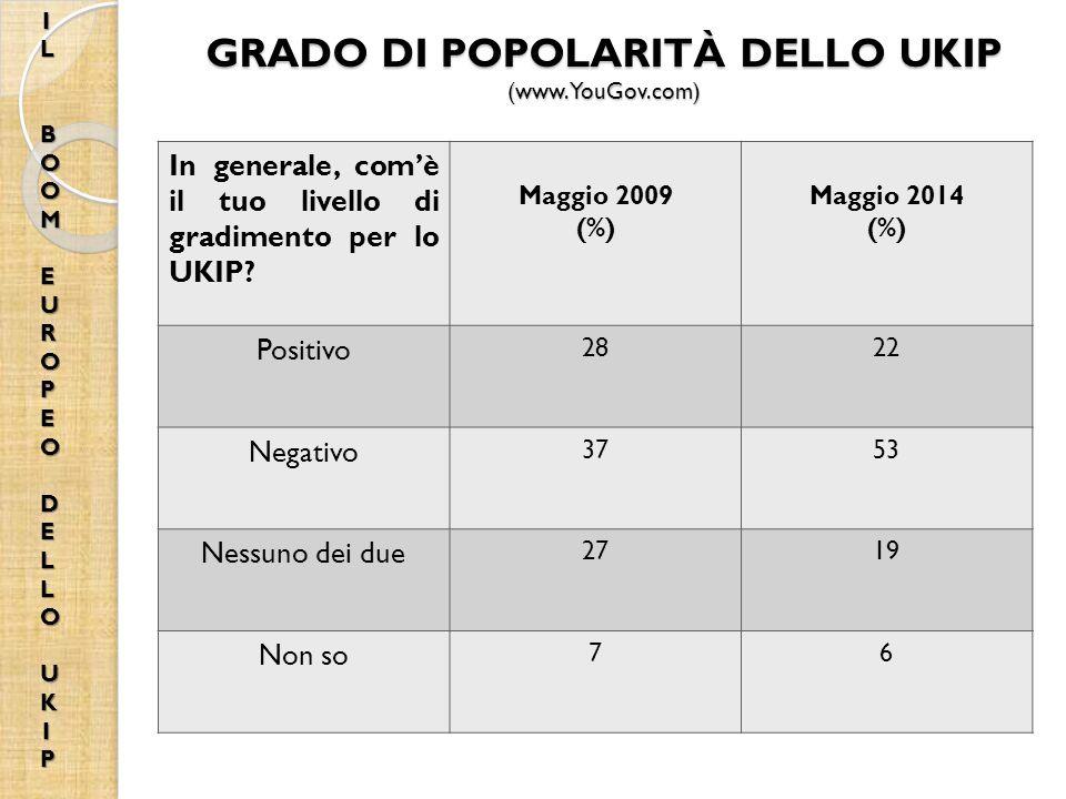 GRADO DI POPOLARITÀ DELLO UKIP (www.YouGov.com)