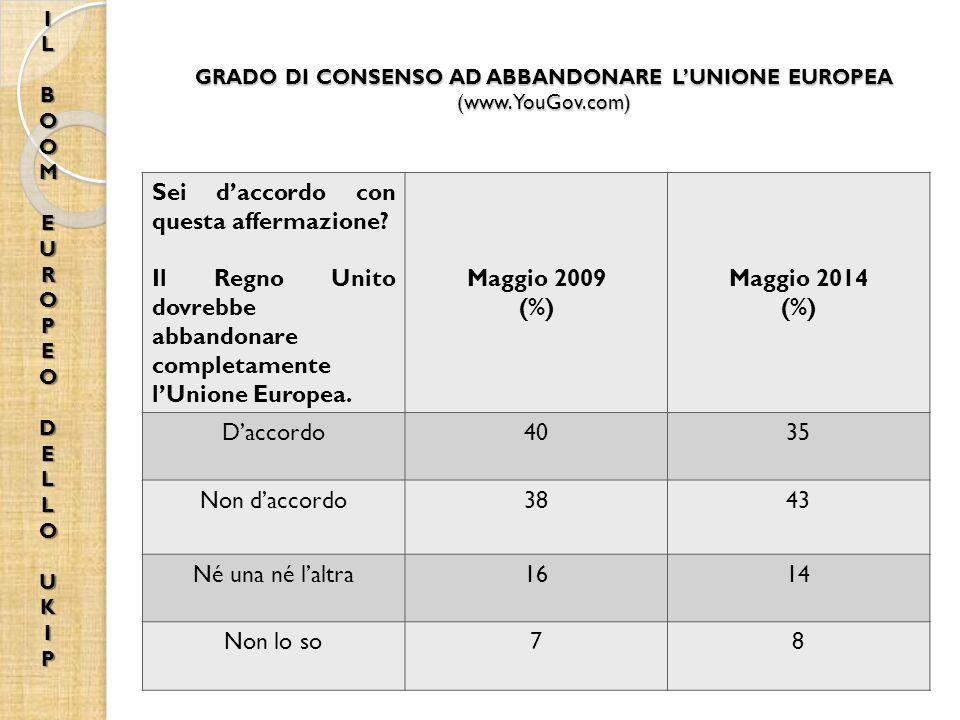 GRADO DI CONSENSO AD ABBANDONARE L'UNIONE EUROPEA (www.YouGov.com)