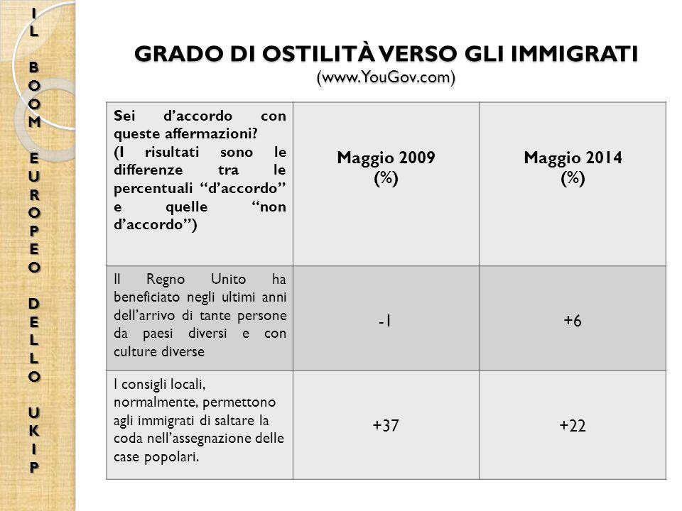 GRADO DI OSTILITÀ VERSO GLI IMMIGRATI (www.YouGov.com)