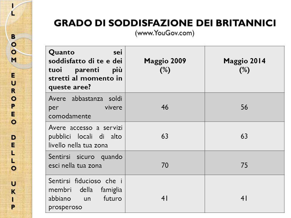 GRADO DI SODDISFAZIONE DEI BRITANNICI (www.YouGov.com)