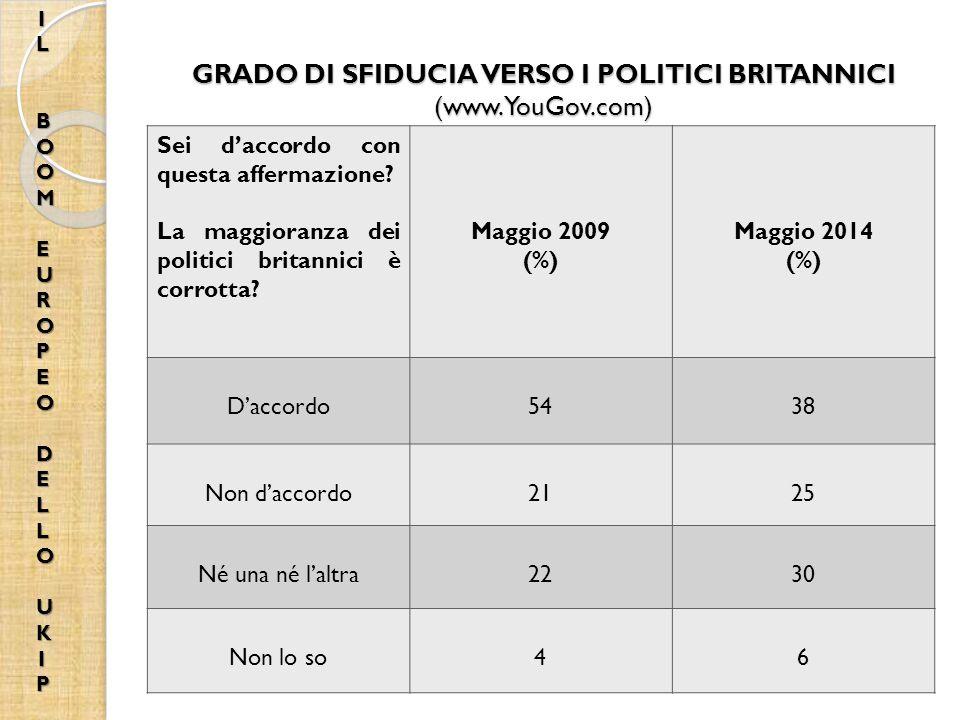 GRADO DI SFIDUCIA VERSO I POLITICI BRITANNICI (www.YouGov.com)