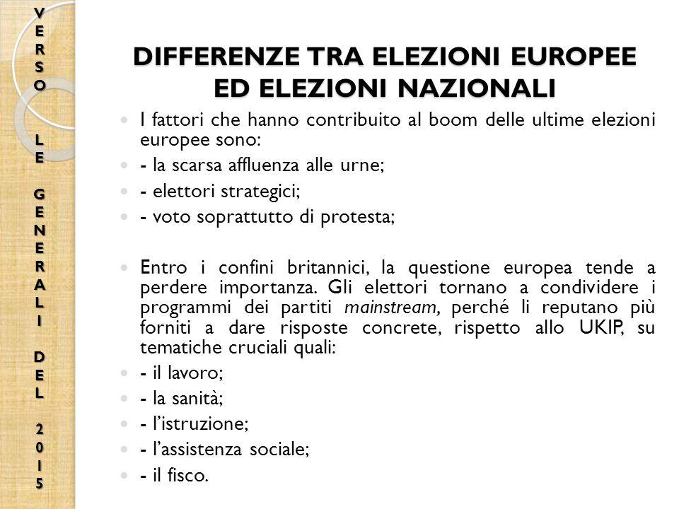 DIFFERENZE TRA ELEZIONI EUROPEE ED ELEZIONI NAZIONALI