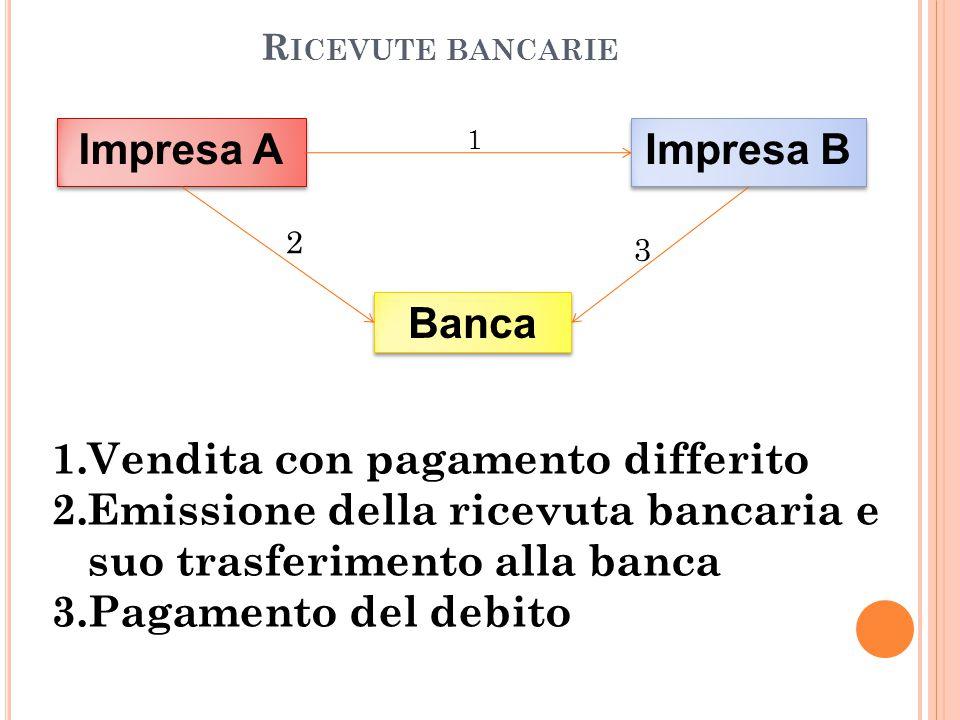Impresa A Impresa B Banca
