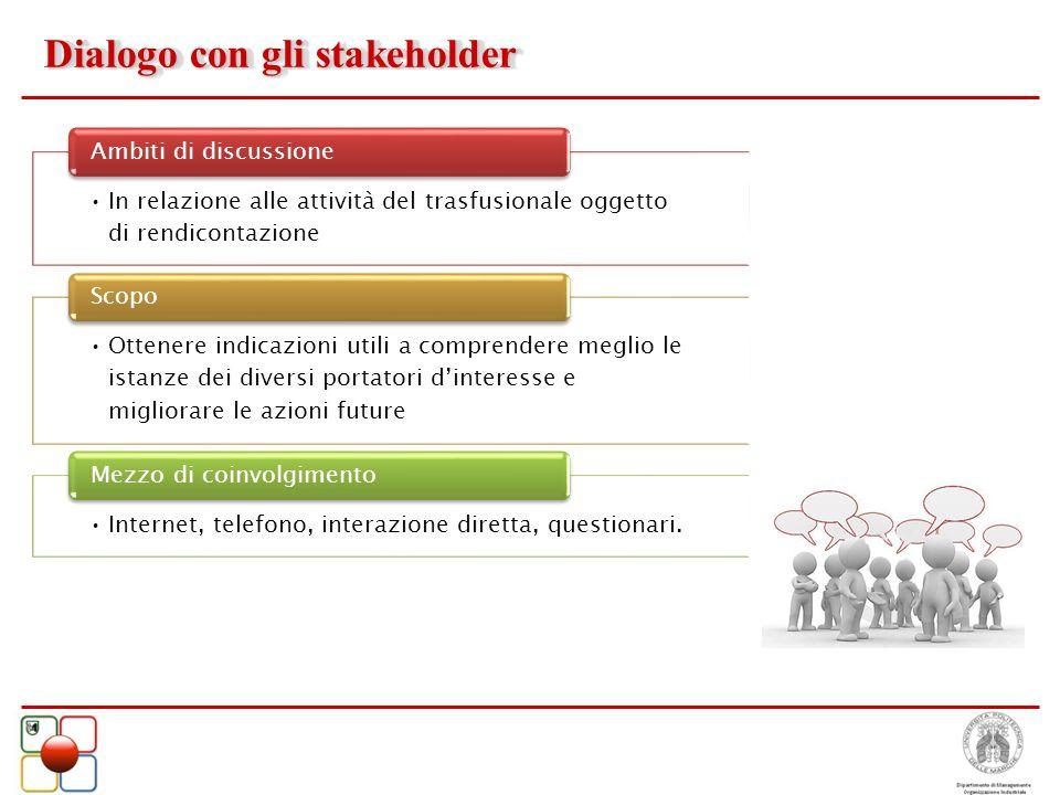 Dialogo con gli stakeholder