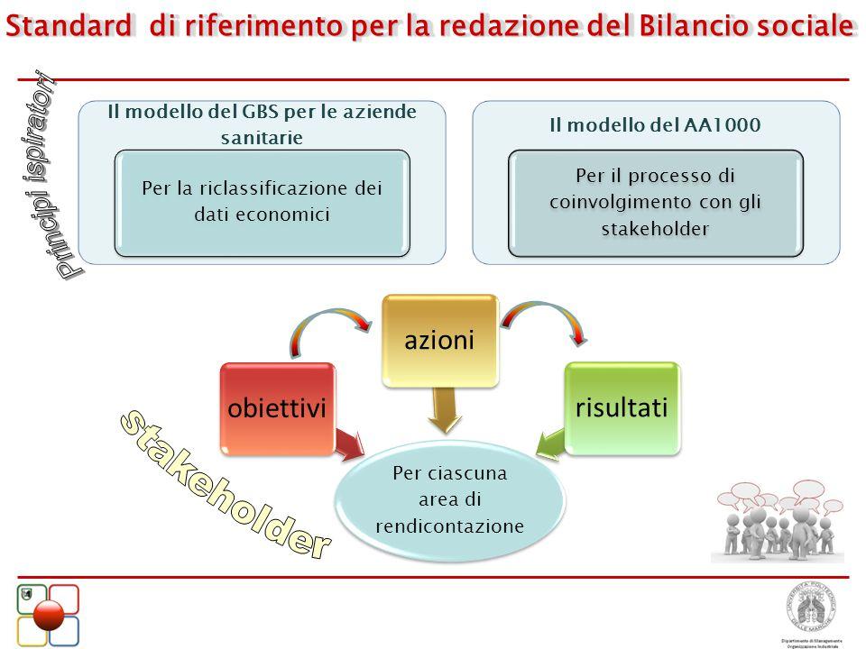 Standard di riferimento per la redazione del Bilancio sociale