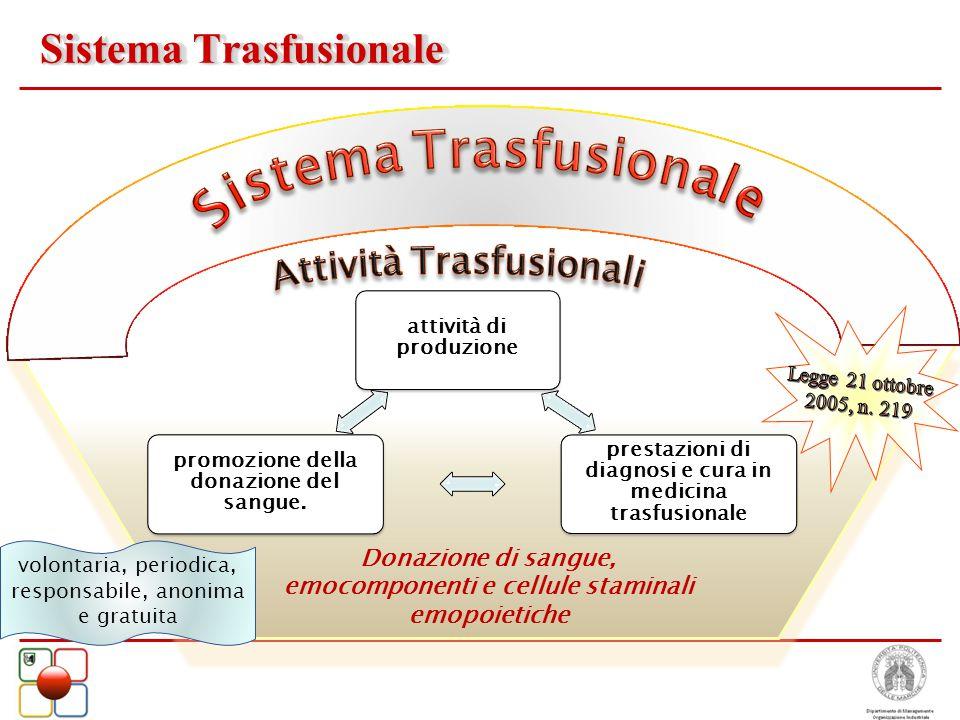 Sistema Trasfusionale