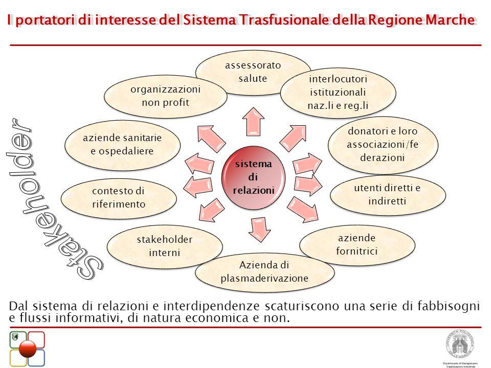 Stakeholder I portatori di interesse del Sistema Trasfusionale della Regione Marche. sistema di relazioni.