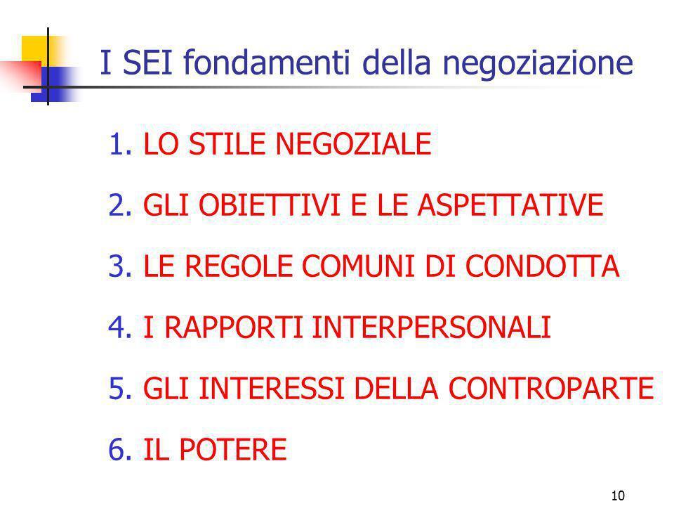 I SEI fondamenti della negoziazione