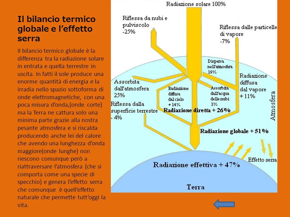 Il bilancio termico globale e l'effetto serra