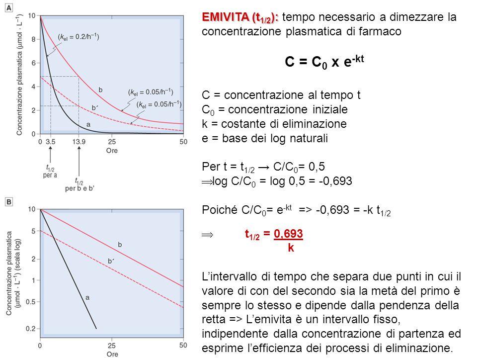 EMIVITA (t1/2): tempo necessario a dimezzare la concentrazione plasmatica di farmaco