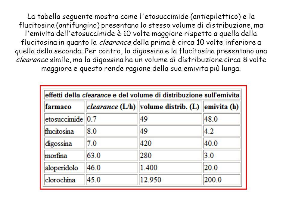La tabella seguente mostra come l etosuccimide (antiepilettico) e la flucitosina (antifungino) presentano lo stesso volume di distribuzione, ma l emivita dell etosuccimide è 10 volte maggiore rispetto a quella della flucitosina in quanto la clearance della prima è circa 10 volte inferiore a quella della seconda.