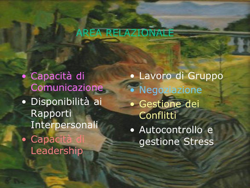 AREA RELAZIONALE Capacità di Comunicazione. Disponibilità ai Rapporti Interpersonali. Capacità di Leadership.