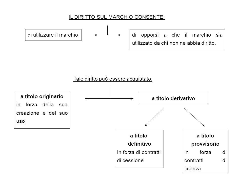 IL DIRITTO SUL MARCHIO CONSENTE: