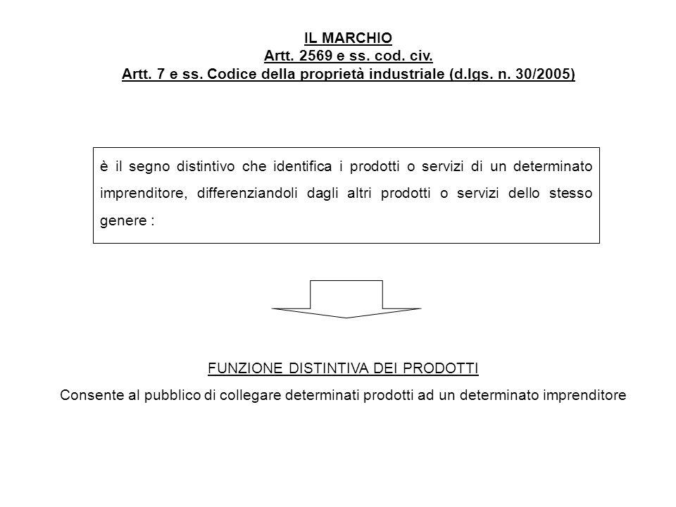 Artt. 7 e ss. Codice della proprietà industriale (d.lgs. n. 30/2005)