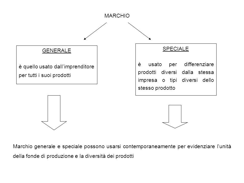 MARCHIO SPECIALE. è usato per differenziare prodotti diversi dalla stessa impresa o tipi diversi dello stesso prodotto.