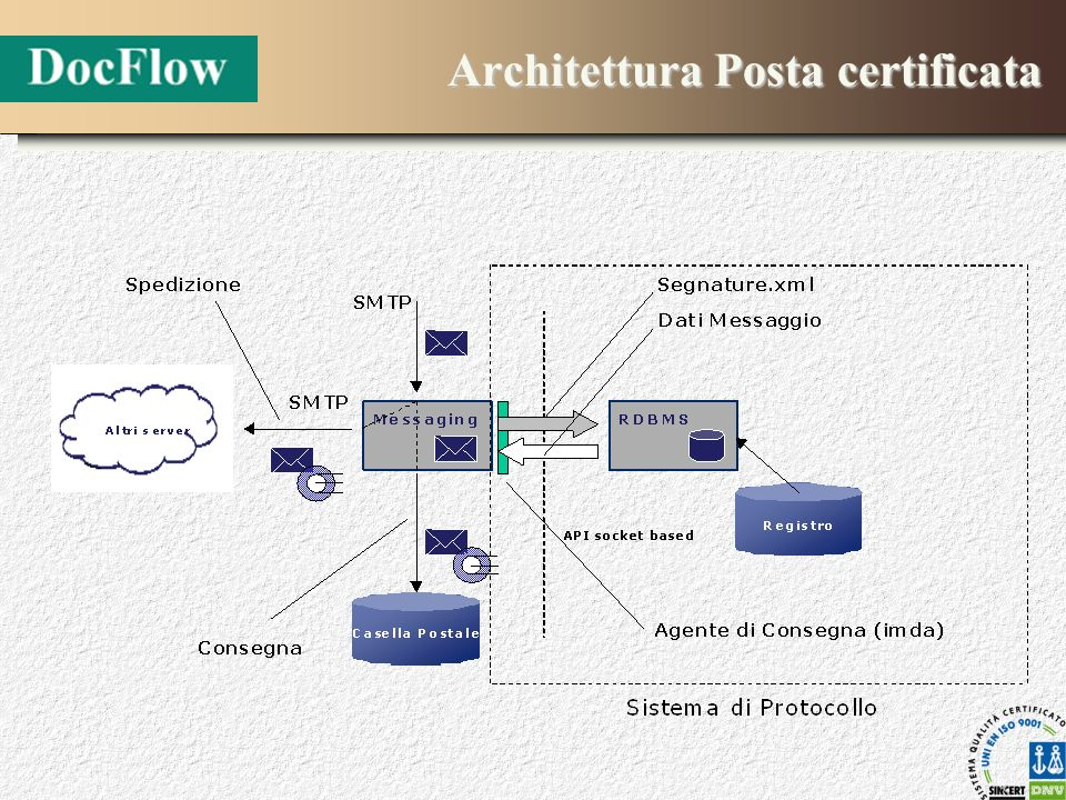 Architettura Posta certificata