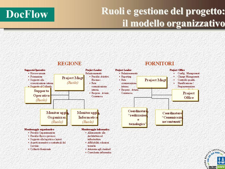 Ruoli e gestione del progetto: il modello organizzativo