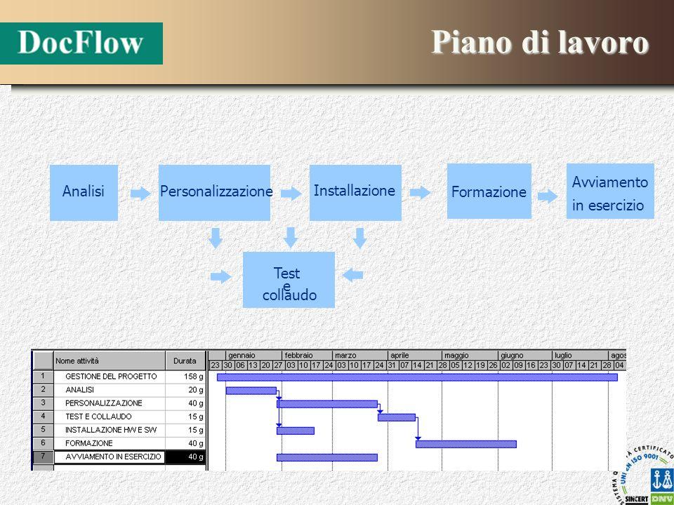 Piano di lavoro Analisi Personalizzazione Installazione Formazione