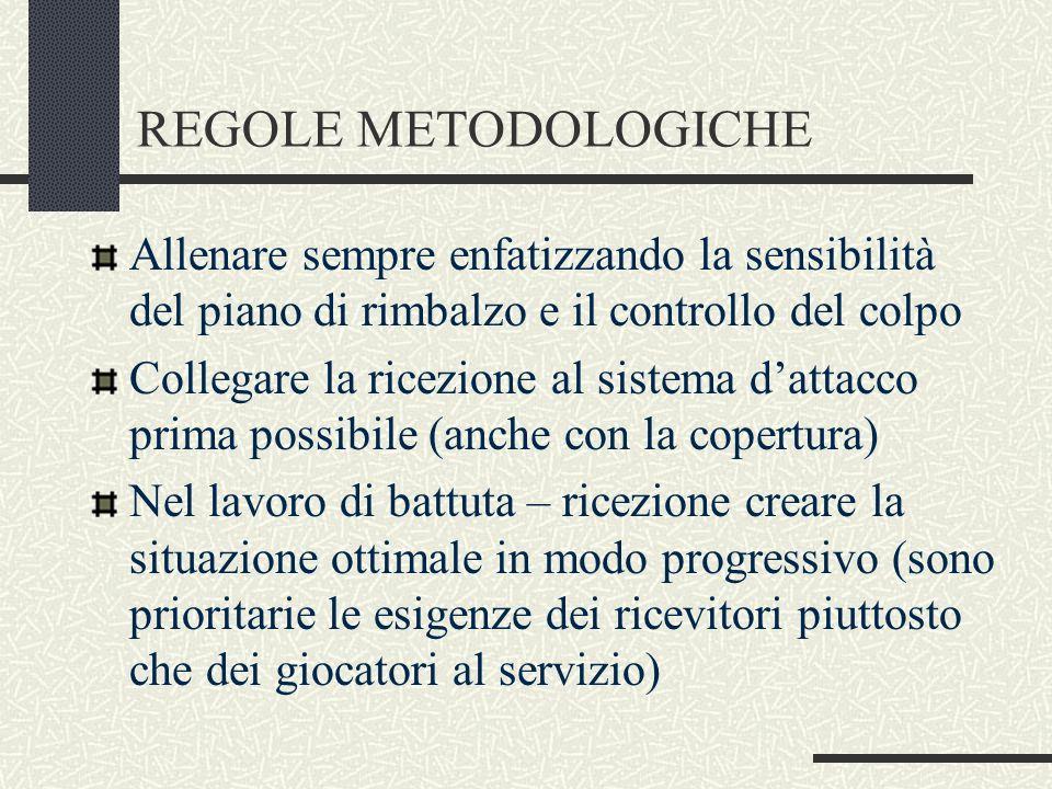 REGOLE METODOLOGICHEAllenare sempre enfatizzando la sensibilità del piano di rimbalzo e il controllo del colpo.
