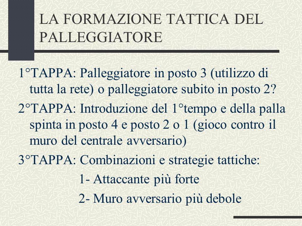 LA FORMAZIONE TATTICA DEL PALLEGGIATORE