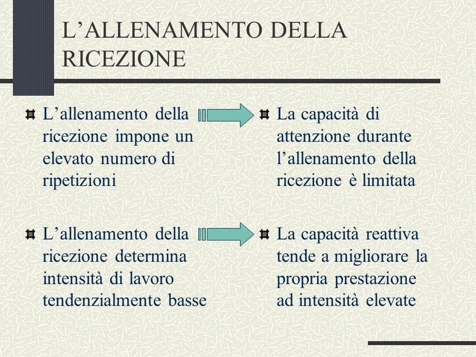 L'ALLENAMENTO DELLA RICEZIONE