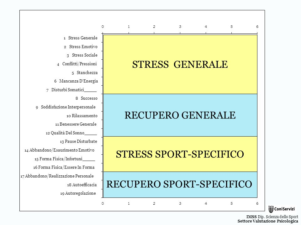 STRESS SPORT-SPECIFICO