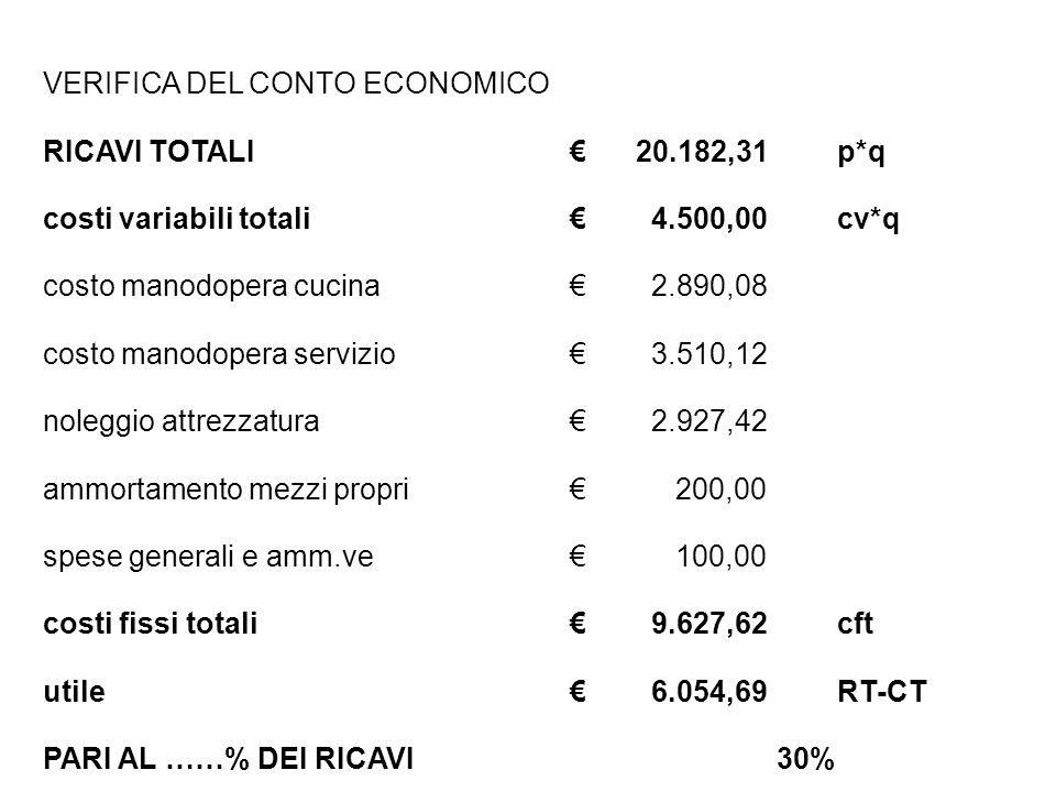VERIFICA DEL CONTO ECONOMICO