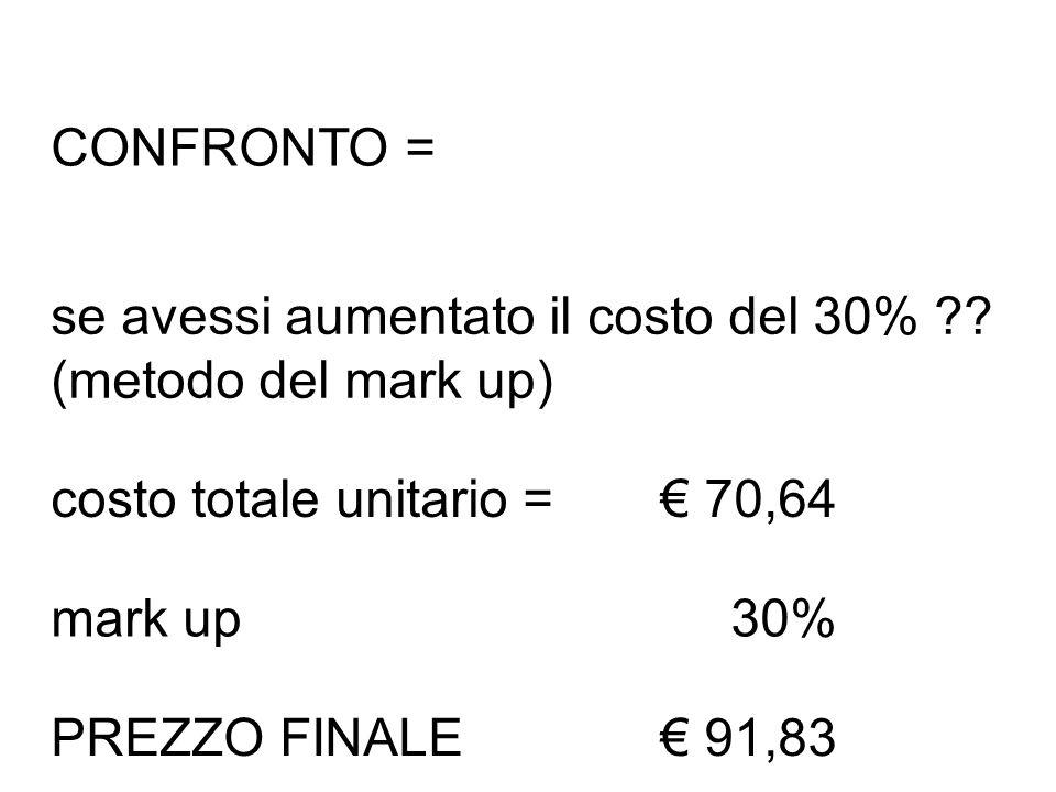CONFRONTO = se avessi aumentato il costo del 30% (metodo del mark up) costo totale unitario = € 70,64.