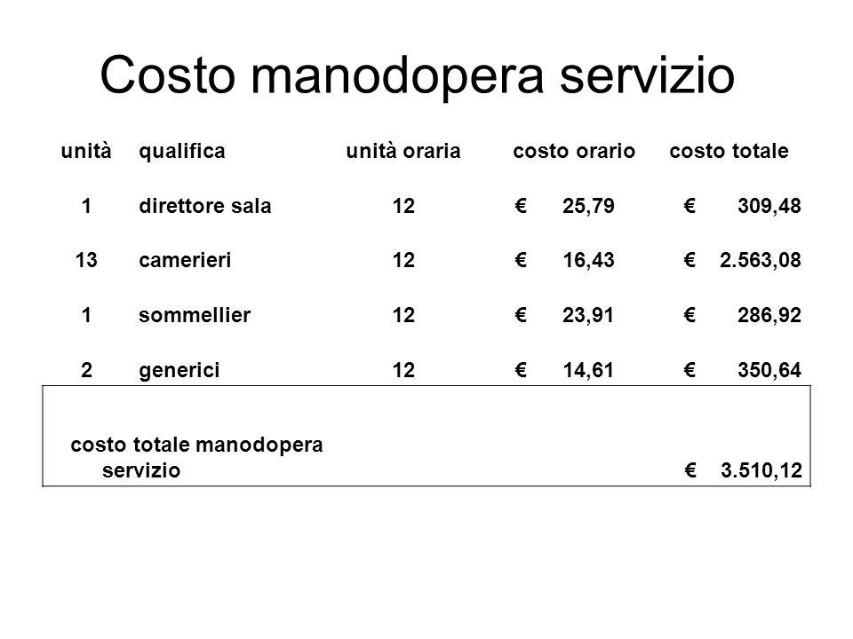 Costo manodopera servizio