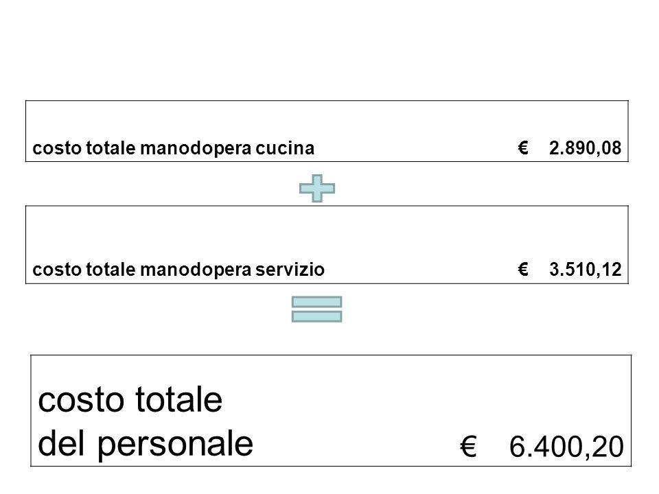 costo totale del personale € 6.400,20 costo totale manodopera cucina