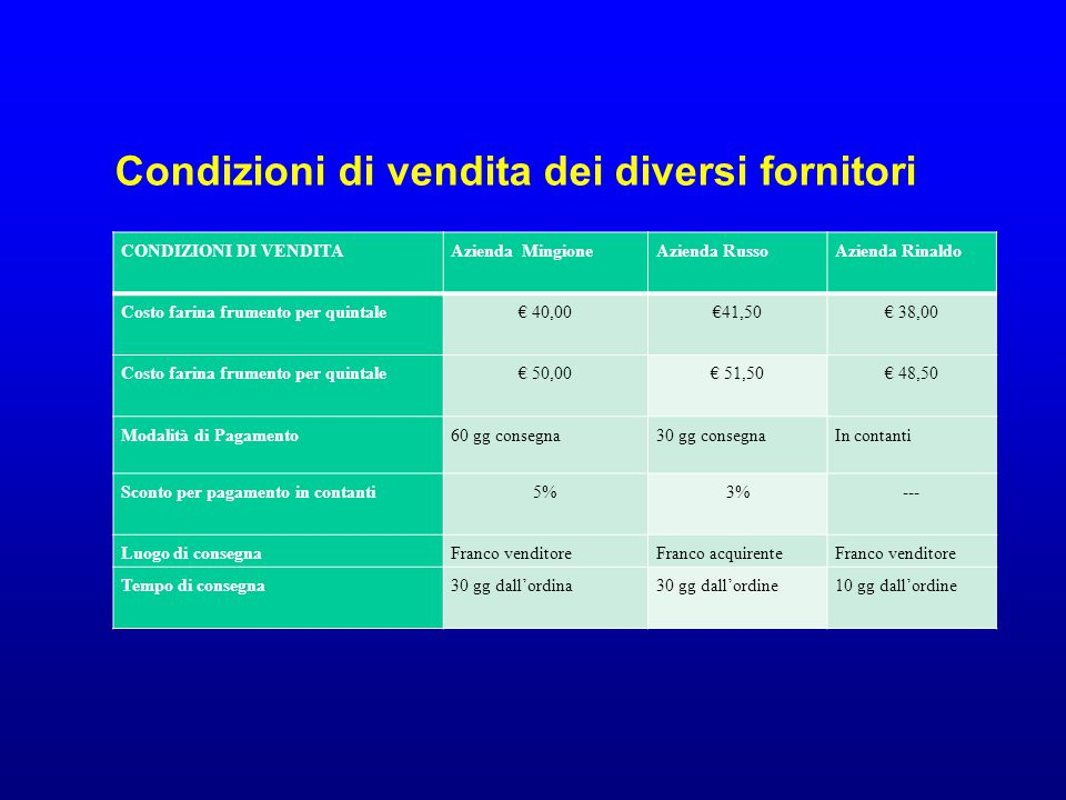 Condizioni di vendita dei diversi fornitori